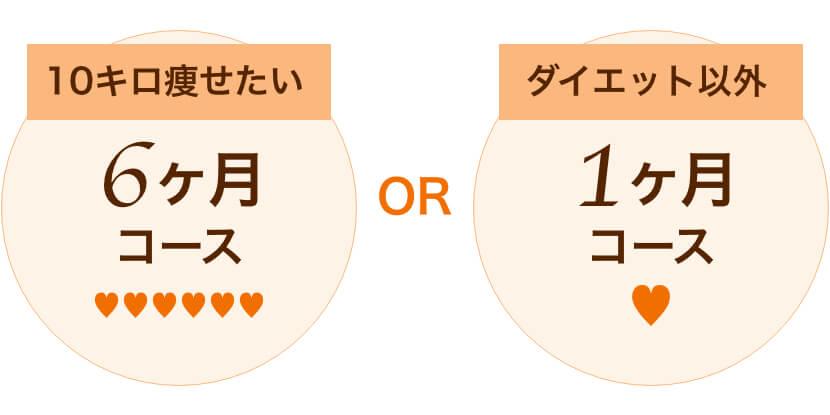 【10キロ痩せたい→6ヶ月コース】or【ダイエット以外→1ヶ月コース】
